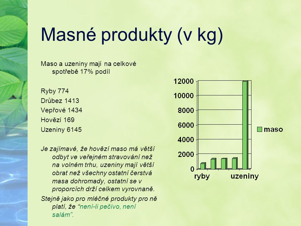Masné produkty (v kg) Maso a uzeniny mají na celkové spotřebě 17% podíl. Ryby 774. Drůbez 1413. Vepřové 1434.