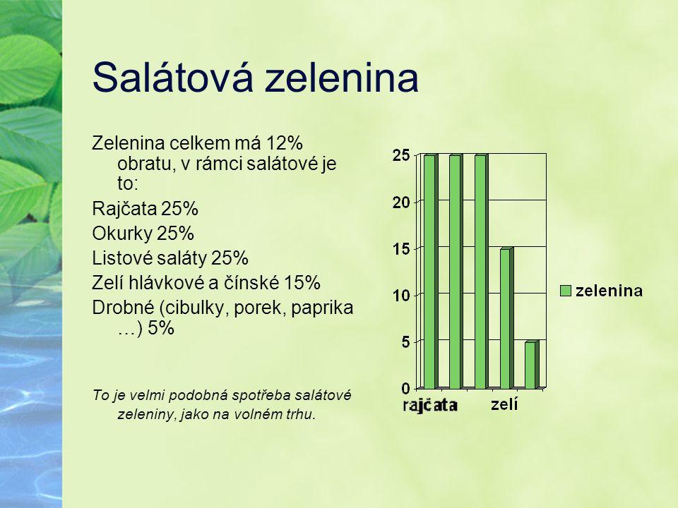 Salátová zelenina Zelenina celkem má 12% obratu, v rámci salátové je to: Rajčata 25% Okurky 25% Listové saláty 25%