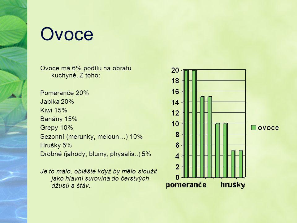 Ovoce Ovoce má 6% podílu na obratu kuchyně. Z toho: Pomeranče 20%