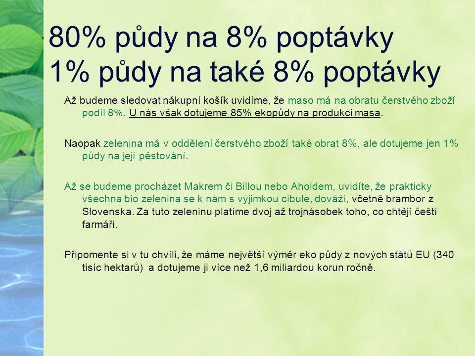 80% půdy na 8% poptávky 1% půdy na také 8% poptávky