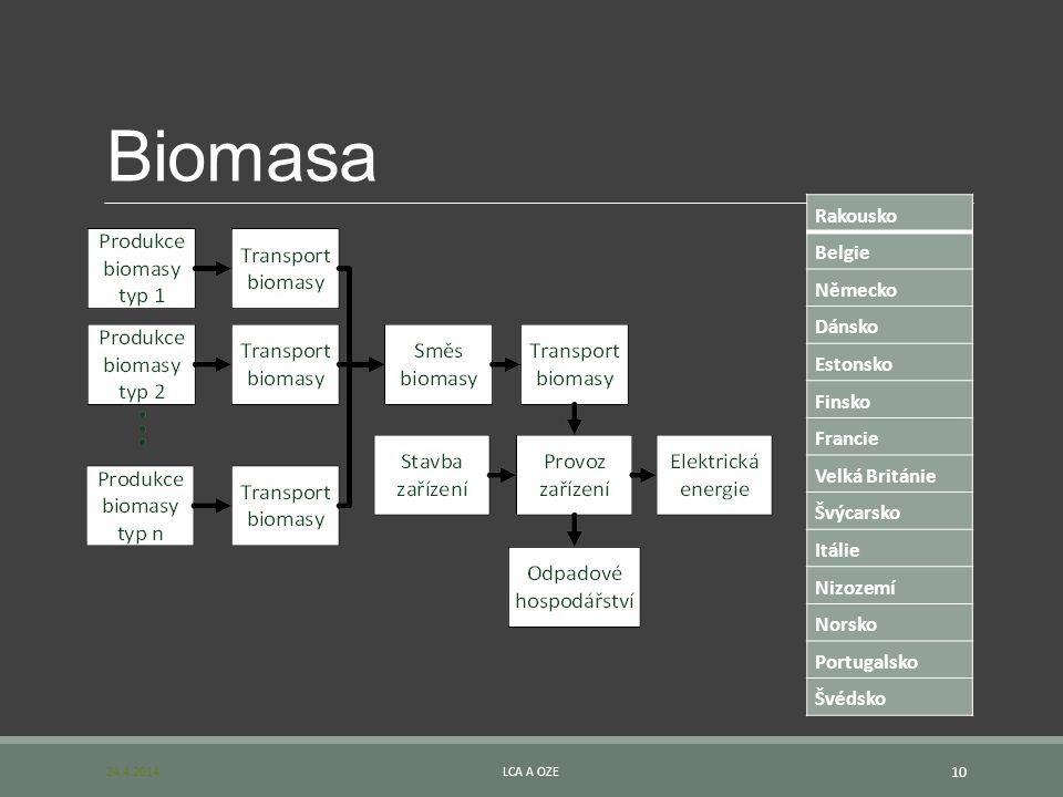 Biomasa Rakousko Belgie Německo Dánsko Estonsko Finsko Francie