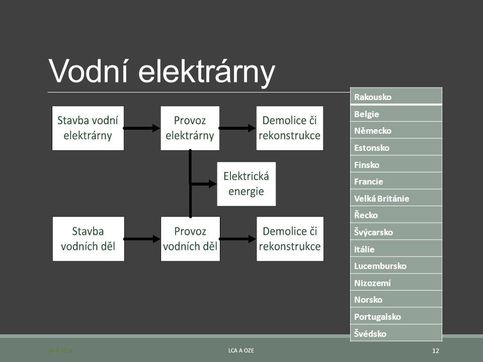 Vodní elektrárny Rakousko Belgie Německo Estonsko Finsko Francie