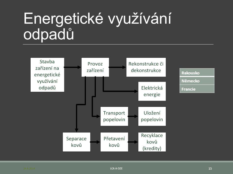 Energetické využívání odpadů