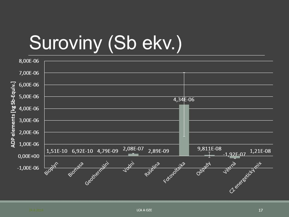 Suroviny (Sb ekv.) 24.4.2014 LCA a OZE