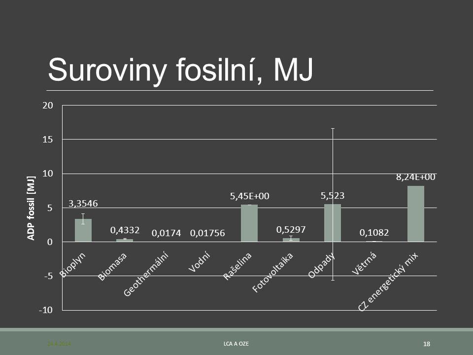 Suroviny fosilní, MJ 24.4.2014 LCA a OZE