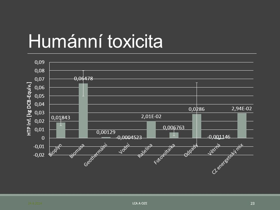 Humánní toxicita 24.4.2014 LCA a OZE