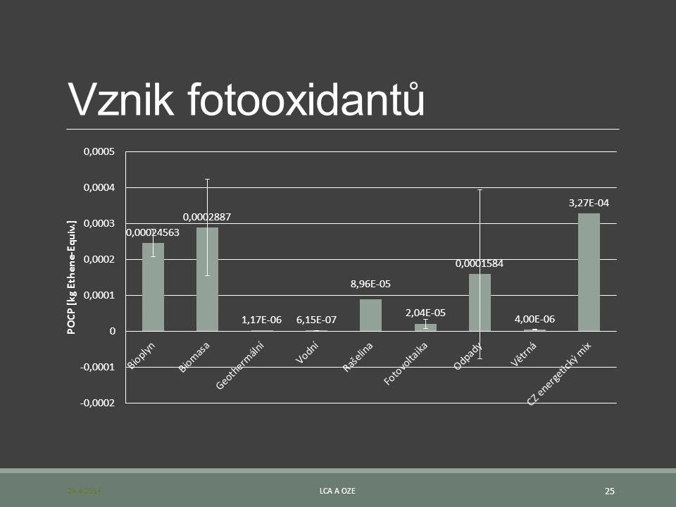 Vznik fotooxidantů 24.4.2014 LCA a OZE