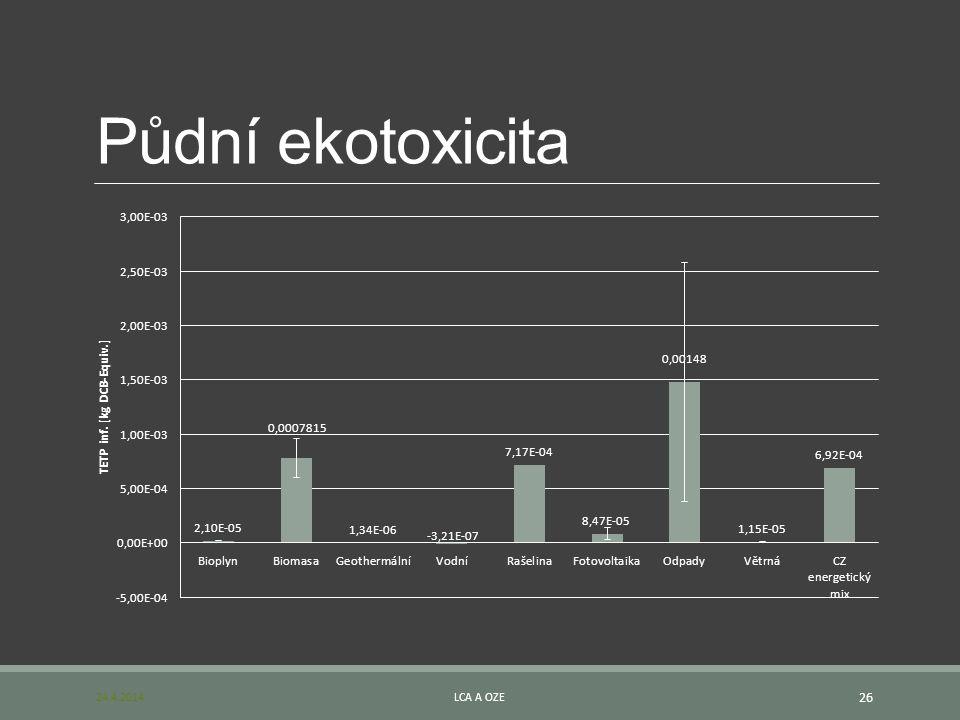 Půdní ekotoxicita 24.4.2014 LCA a OZE