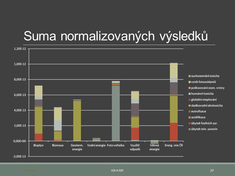 Suma normalizovaných výsledků