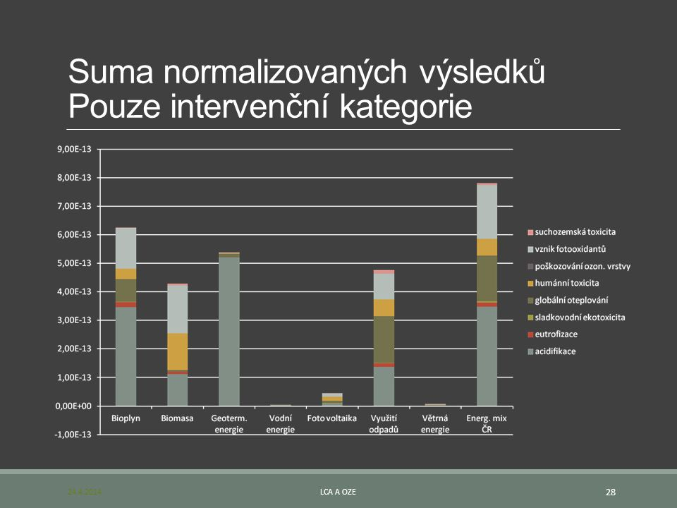Suma normalizovaných výsledků Pouze intervenční kategorie
