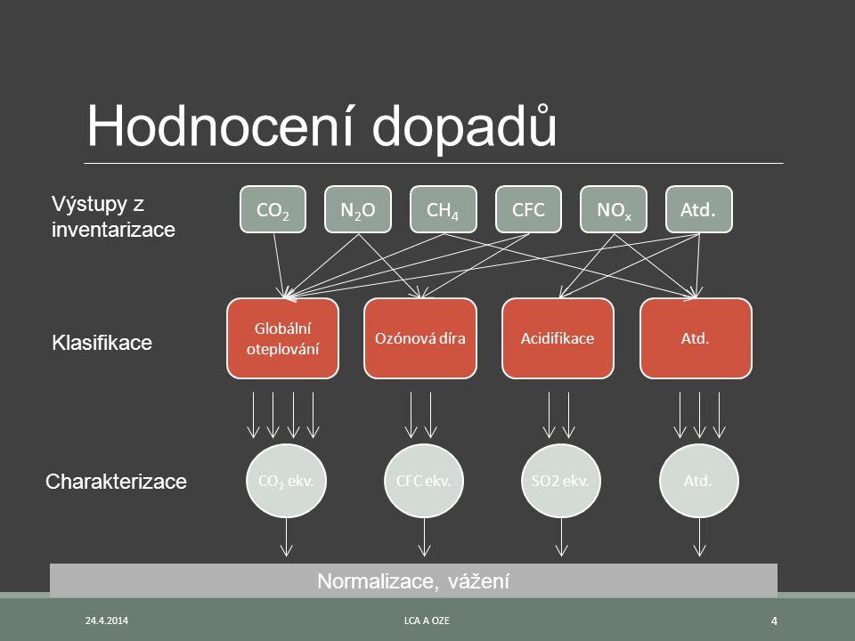 Hodnocení dopadů Výstupy z inventarizace Klasifikace Charakterizace