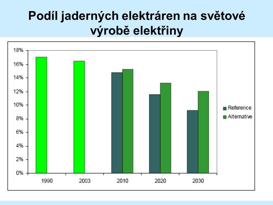 Podíl jaderných elektráren na světové výrobě elektřiny