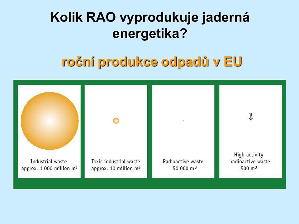 Kolik RAO vyprodukuje jaderná energetika