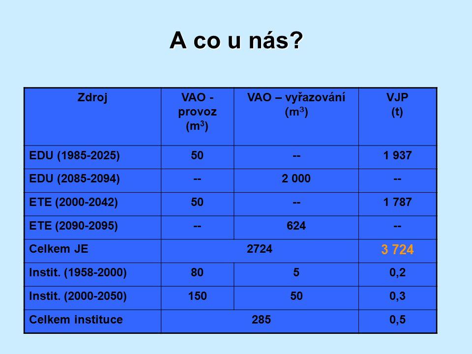 A co u nás 3 724 Zdroj VAO - provoz (m3) VAO – vyřazování (m3)