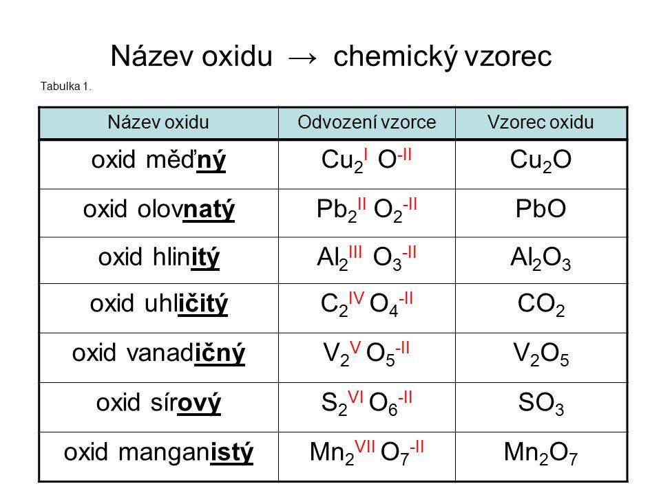 Název oxidu → chemický vzorec