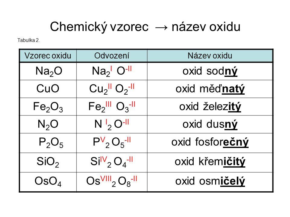 Chemický vzorec → název oxidu