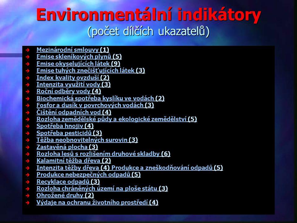 Environmentální indikátory (počet dílčích ukazatelů)
