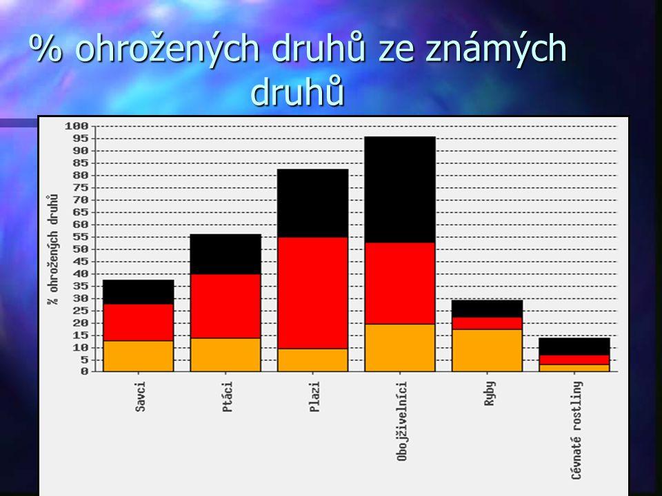 % ohrožených druhů ze známých druhů