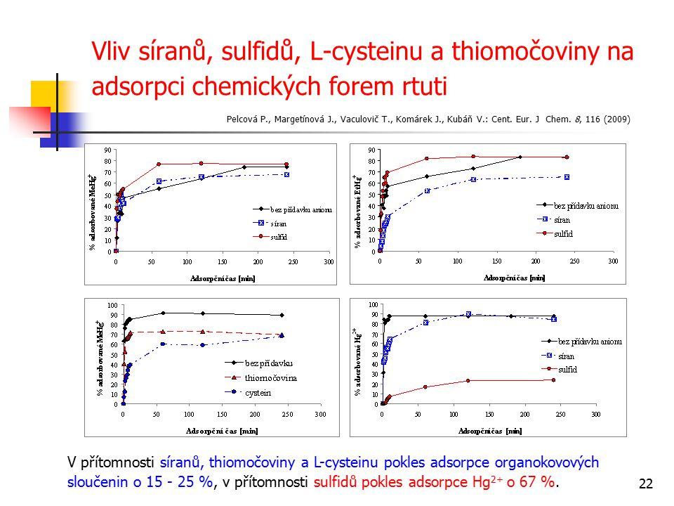Vliv síranů, sulfidů, L-cysteinu a thiomočoviny na adsorpci chemických forem rtuti
