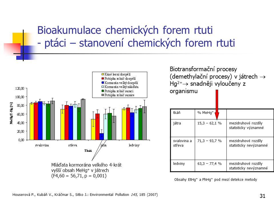 Bioakumulace chemických forem rtuti - ptáci – stanovení chemických forem rtuti