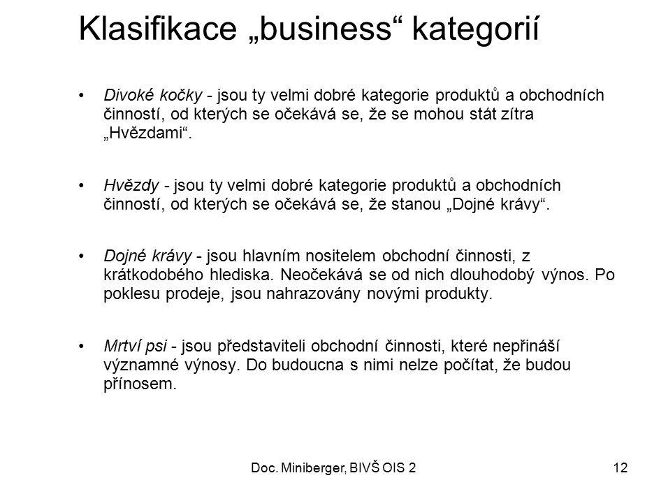 """Klasifikace """"business kategorií"""