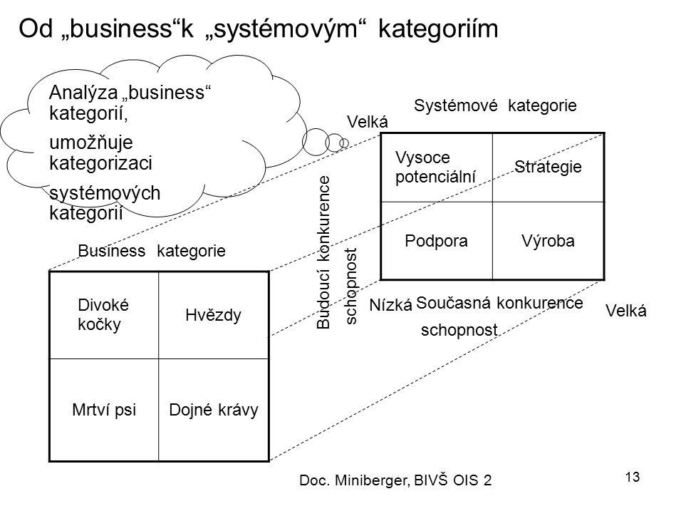 """Od """"business k """"systémovým kategoriím"""