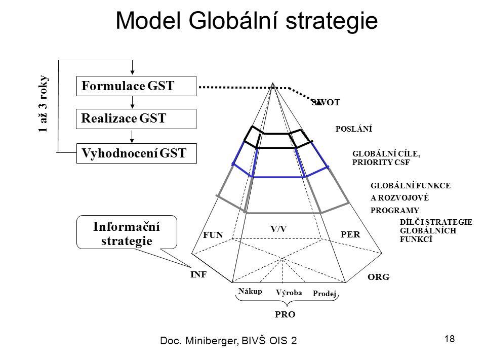 Model Globální strategie