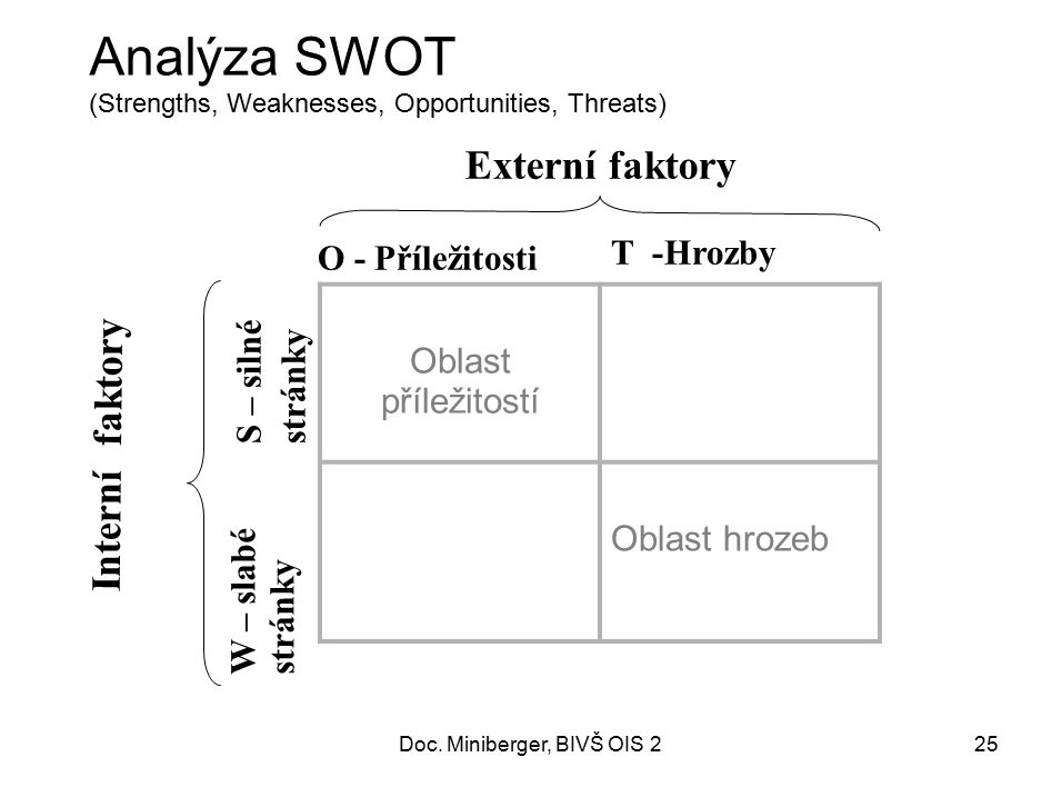 Analýza SWOT (Strengths, Weaknesses, Opportunities, Threats)