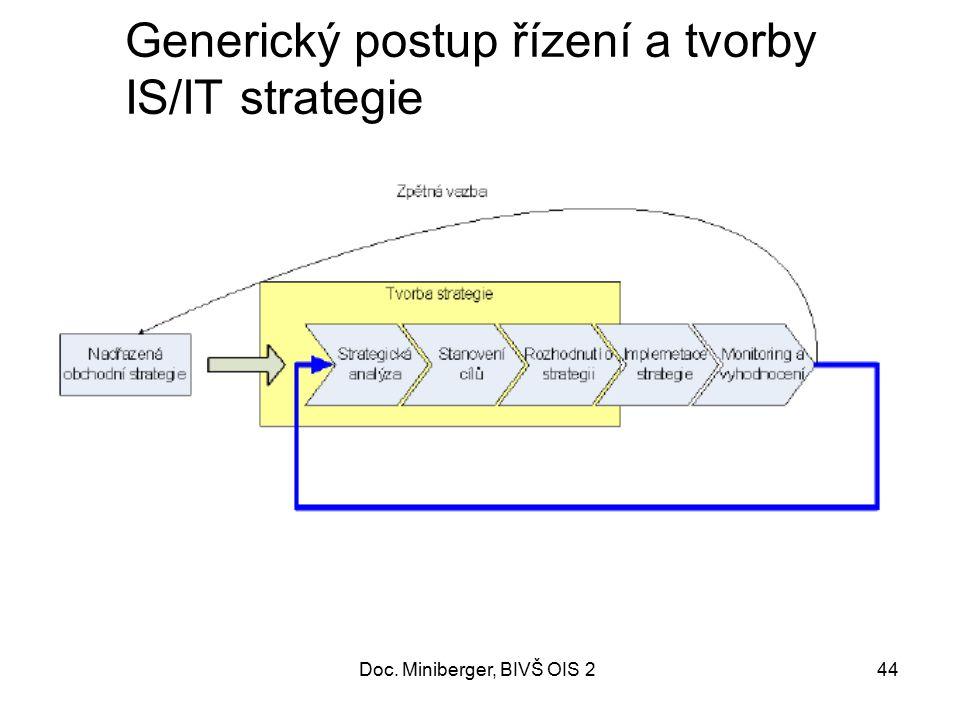 Generický postup řízení a tvorby IS/IT strategie