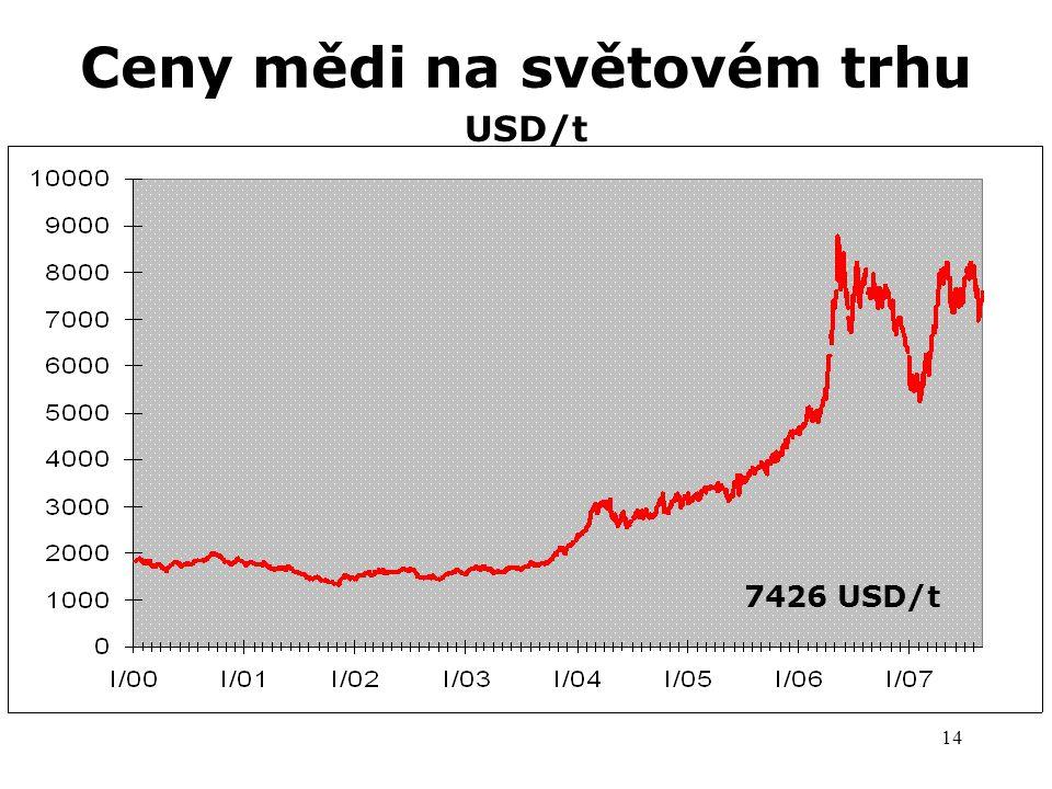Ceny mědi na světovém trhu