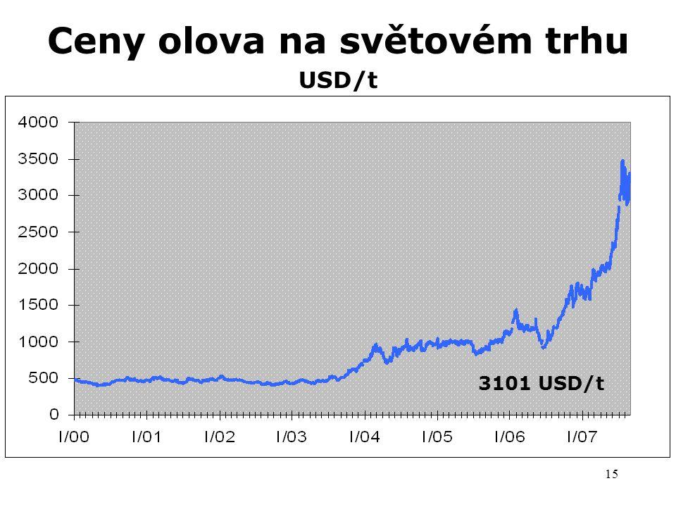 Ceny olova na světovém trhu