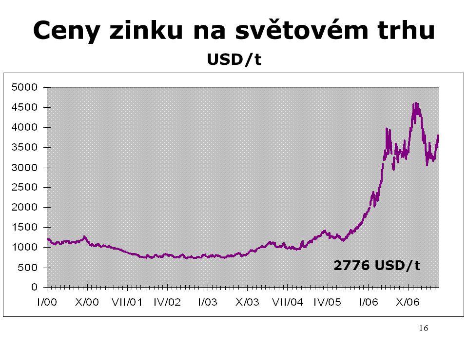 Ceny zinku na světovém trhu