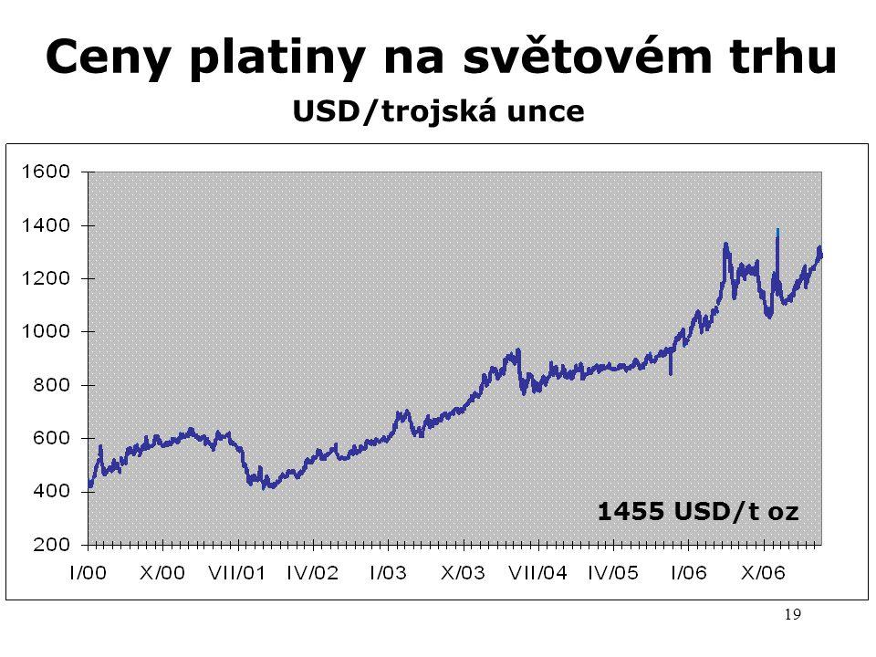 Ceny platiny na světovém trhu