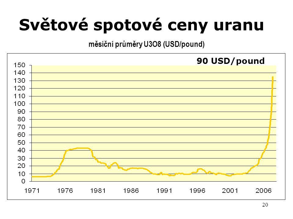 Světové spotové ceny uranu
