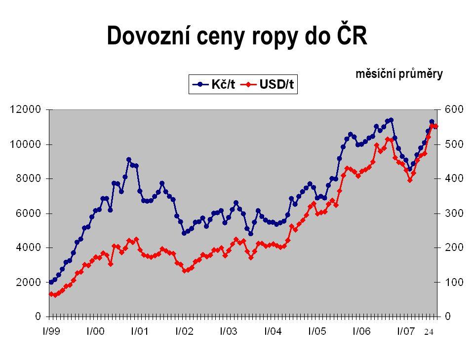 Dovozní ceny ropy do ČR měsíční průměry