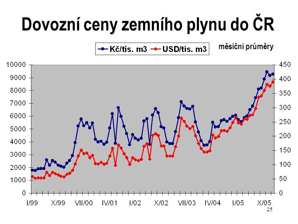 Dovozní ceny zemního plynu do ČR