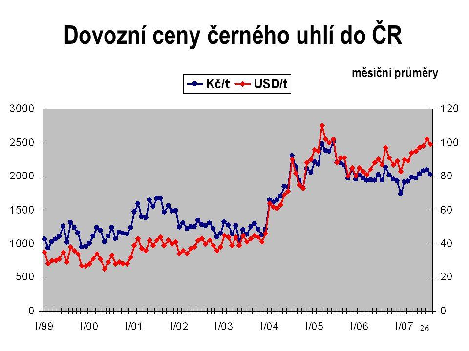 Dovozní ceny černého uhlí do ČR