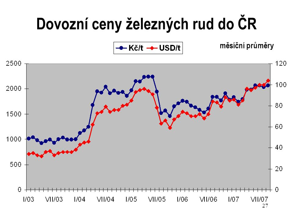 Dovozní ceny železných rud do ČR