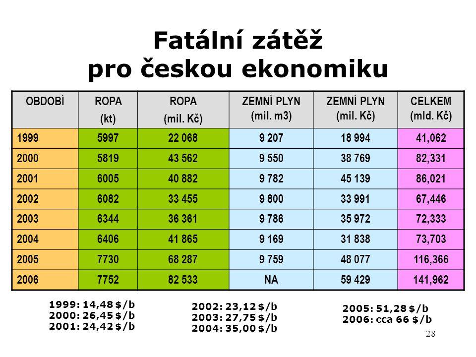 Fatální zátěž pro českou ekonomiku