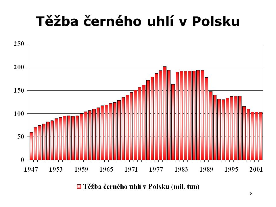 Těžba černého uhlí v Polsku