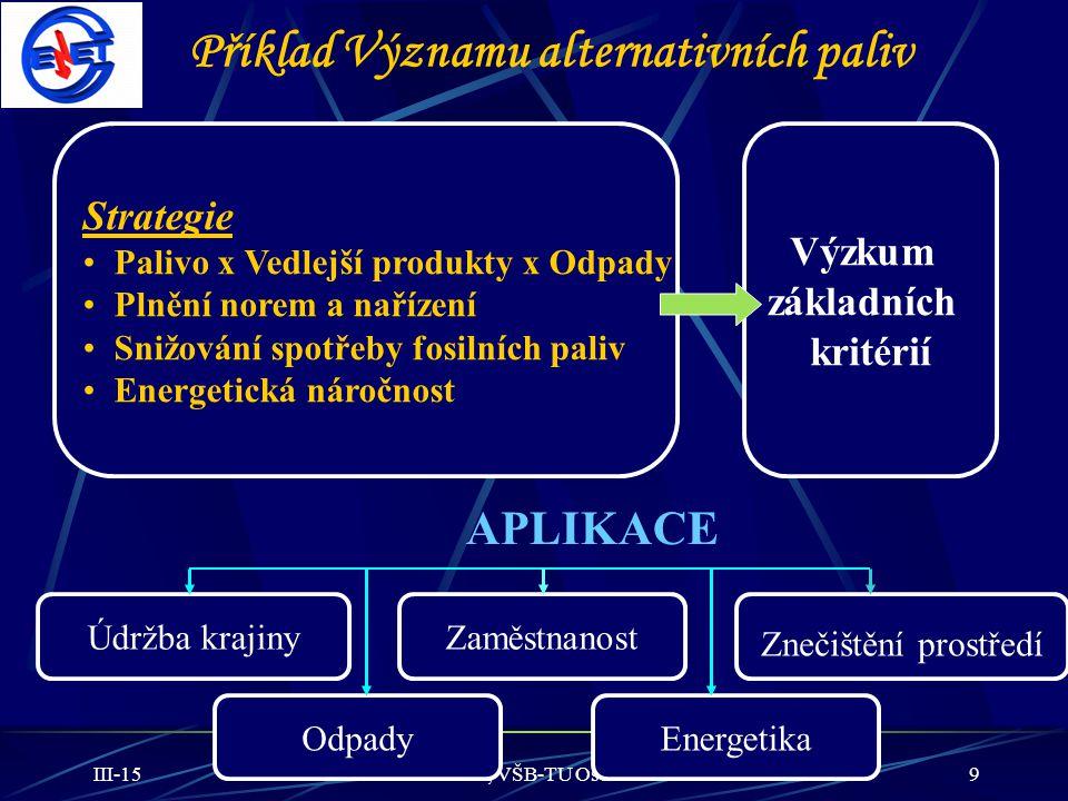 Příklad Významu alternativních paliv