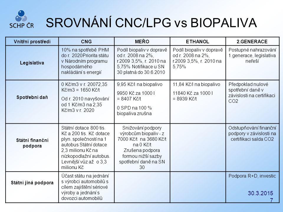 SROVNÁNÍ CNC/LPG vs BIOPALIVA