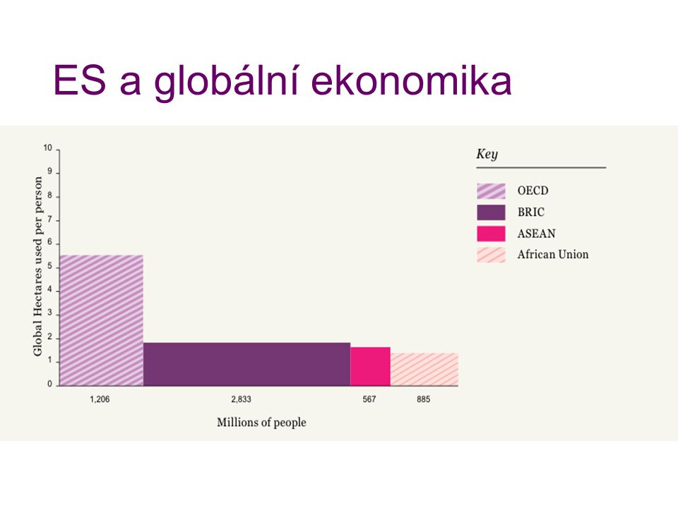 ES a globální ekonomika