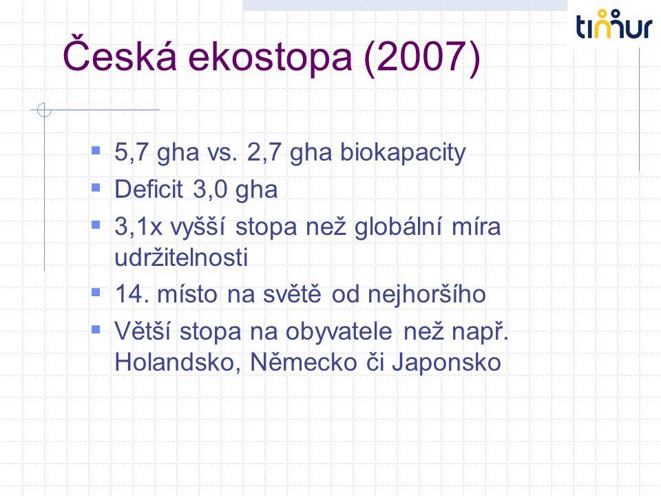 Česká ekostopa (2007) 5,7 gha vs. 2,7 gha biokapacity Deficit 3,0 gha