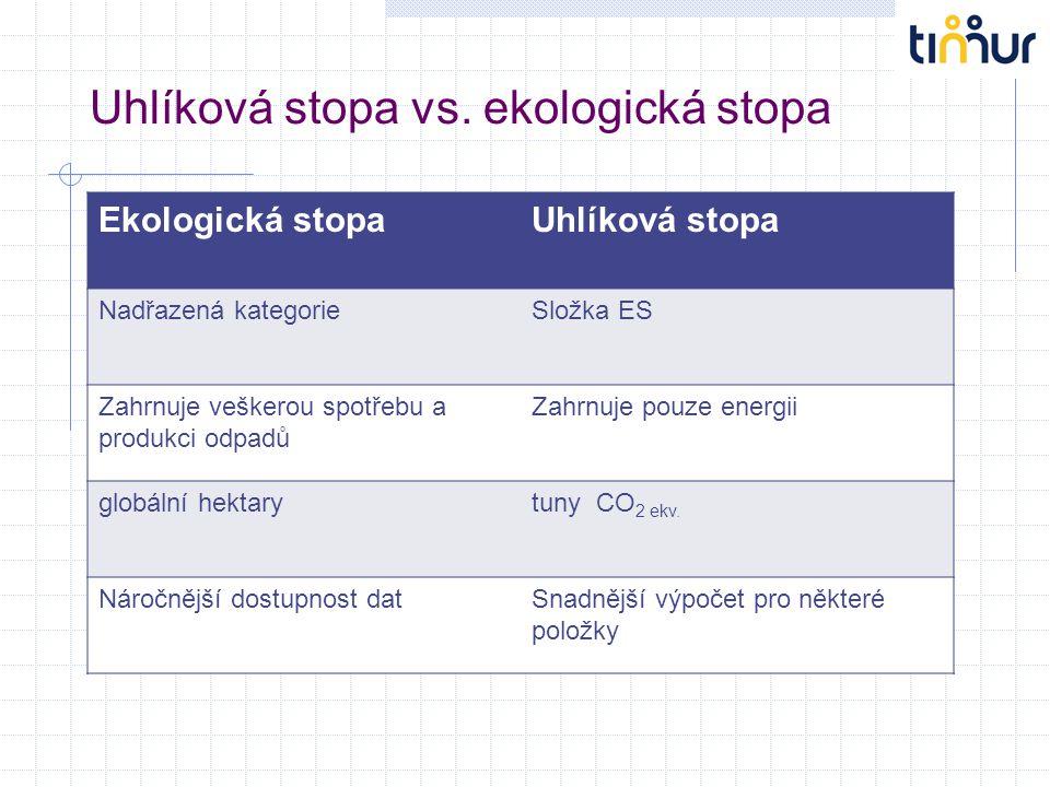 Uhlíková stopa vs. ekologická stopa