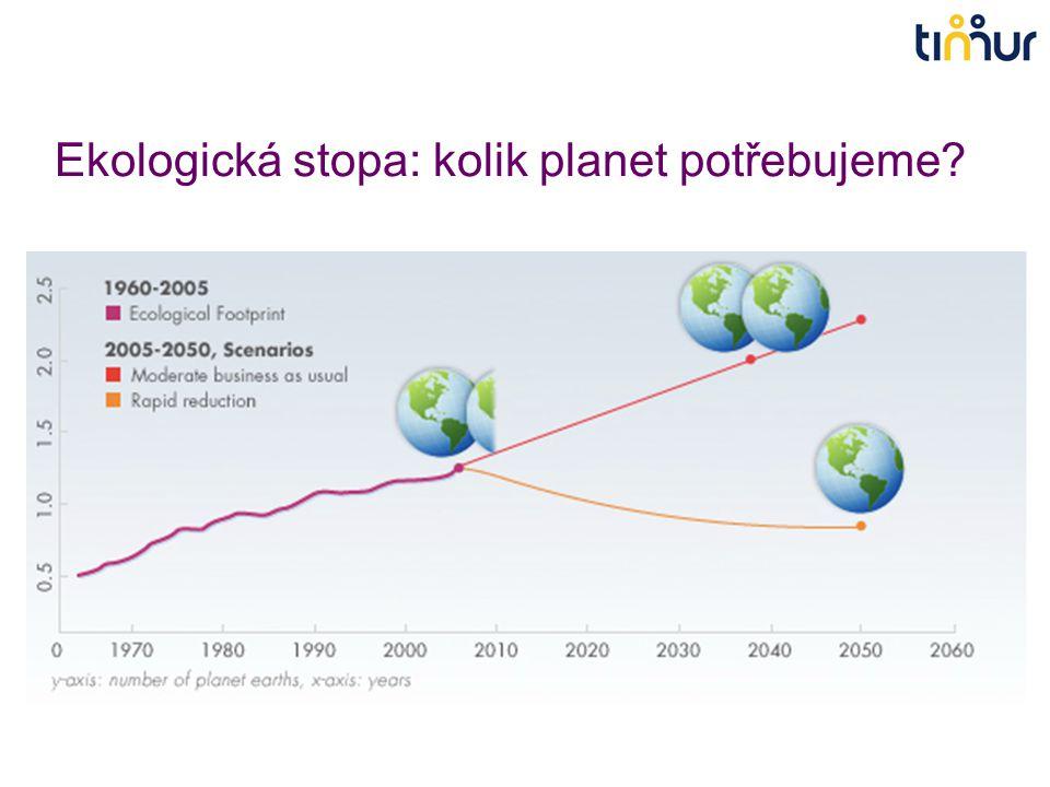 Ekologická stopa: kolik planet potřebujeme