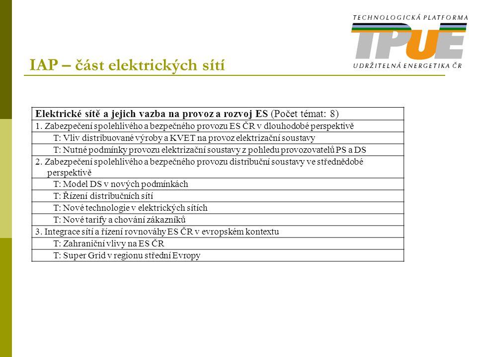 IAP – část elektrických sítí