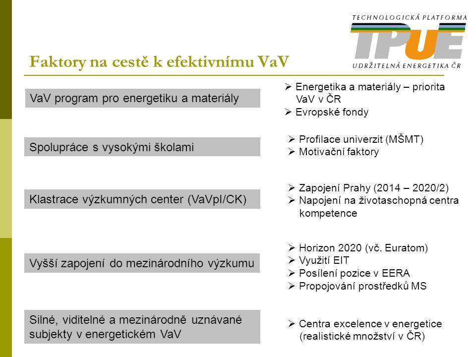 Faktory na cestě k efektivnímu VaV