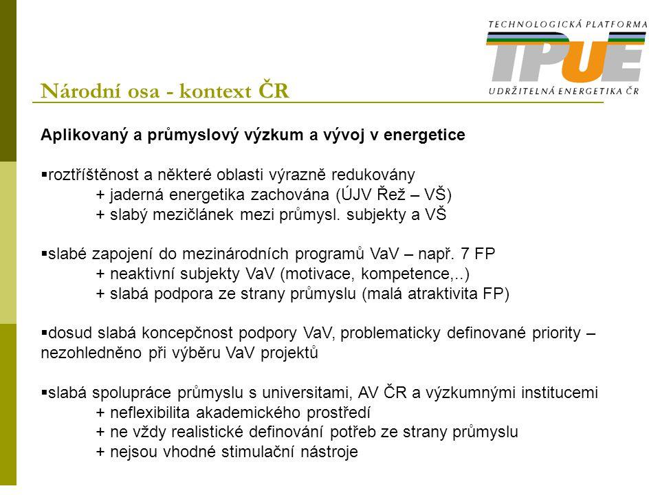 Národní osa - kontext ČR