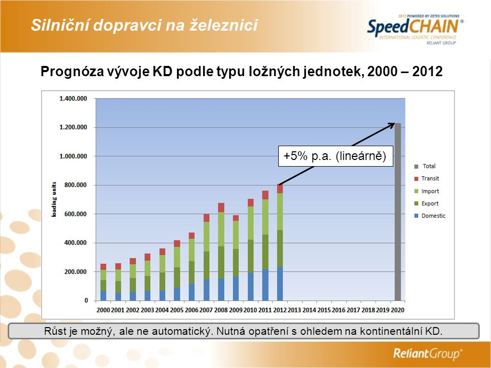 Prognóza vývoje KD podle typu ložných jednotek, 2000 – 2012